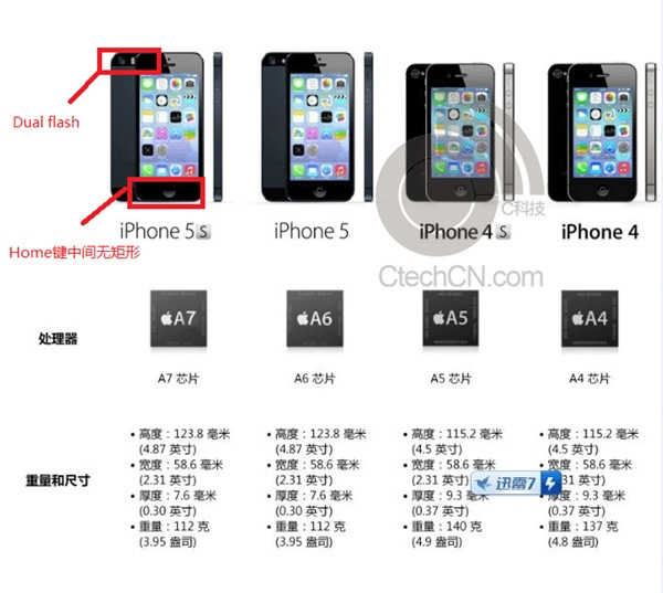 documents and data iphone 5s promotional document for apple iphone 5s leaked 3300