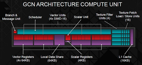 The Radeon R9 and R7's GPU compute unit (CU) largely remains similar the previous generation, but what differs is the number of compute units available per GPU. This also means the number of other supporting processing engines and blocks that co-work with the basic GCN compute unit also differs in each GPU configuration.