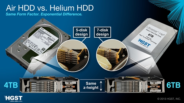 (Image Source: HGST)