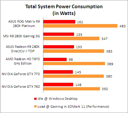Performance and Conclusion : Gigabyte Radeon R9 280X Windforce 3X OC
