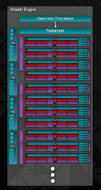 A closer look at each shader engine block where you can see it architecture supports up to 11 CUs per block. With the R9 290X, you've four such shader engines for a total of 44 CUs.