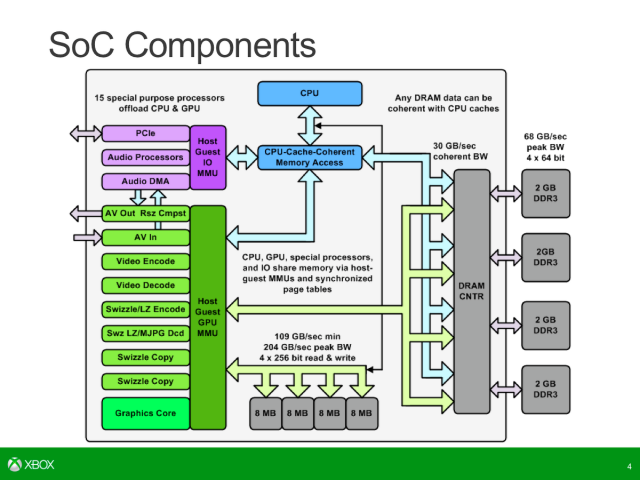 The Xbox One's SoC diagram shows four 8MB blocks of small but extremely fast SRAM.