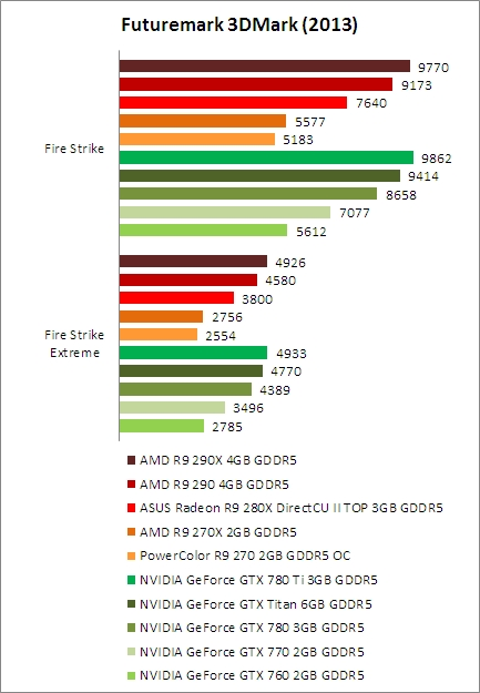 Temperature, Power Consumption & Overclocking : AMD Radeon R9 Series