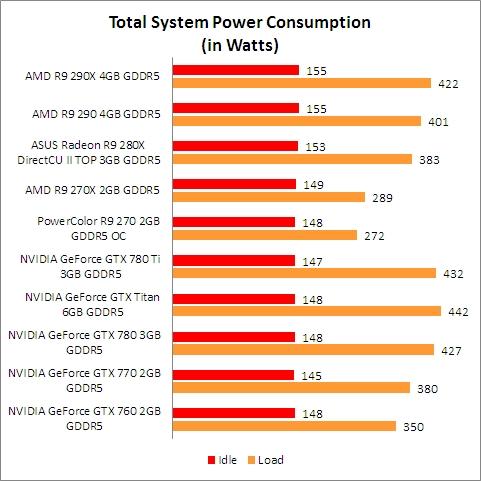 Temperature, Power Consumption & Overclocking : AMD Radeon