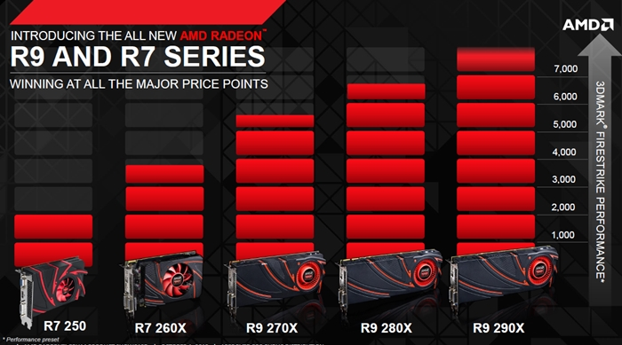 AMD Radeon R9 Series Performance Examined - HardwareZone com sg