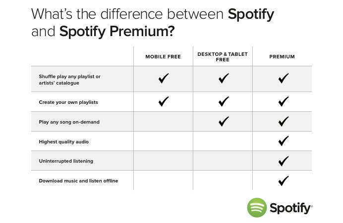 how to cancel spotify from a smartphone
