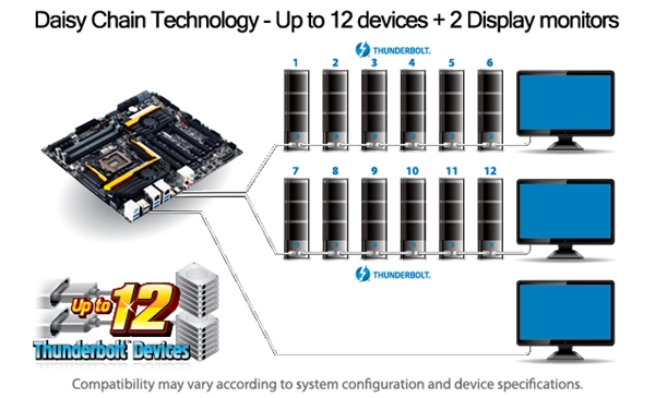 Gigabyte GA-Z87X-UD7 TH Intel Thunderbolt Drivers for PC