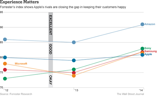 Source: Forrester Research via Wall Street Journal