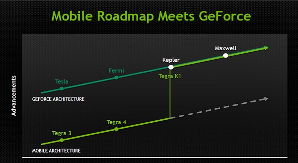 To rectify the limitation, NVIDIA fast tracked their mobility GPU plans and made the leap by adopting a vastly superior GPU, which is none other than their own top of the line Kepler GPU architecture.