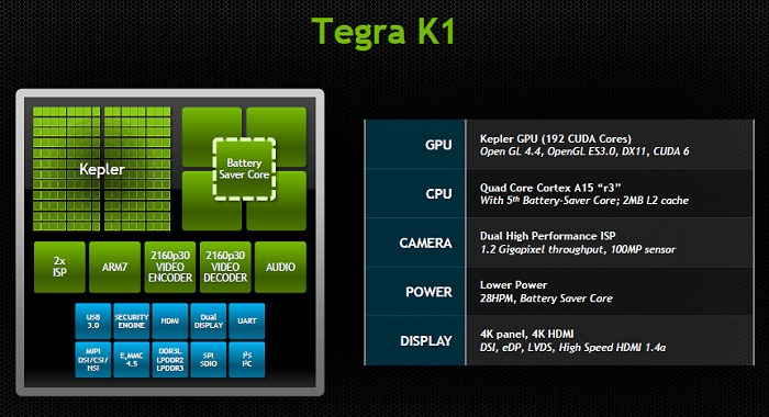 The main functional components are identical to that of the Tegra 4 - but most of the components are now vastly updated.
