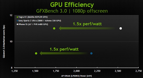 NVIDIA has shared this slide on its GPU efficiency on the Tegra K1 as opposed to it competitors; a dramatic 1.5x improvement of performance per watt.