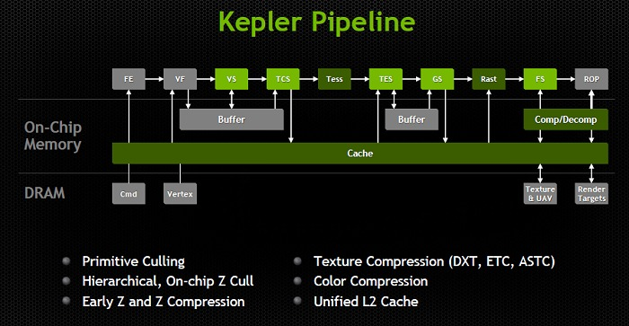 Tegra K1's Kepler graphics pipeline adaptation.
