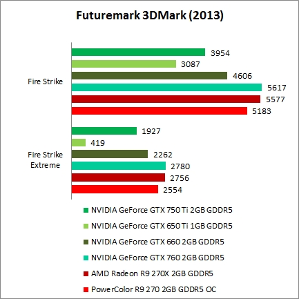 "3DMark 2013 & Unigine 4.0 ""Heaven"""