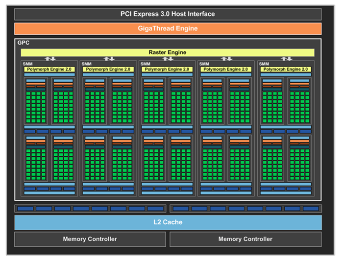 Five SMMs make up a full GPC, which means a single Maxwell GPC boasts 640 CUDA cores as opposed to Kepler's 384 CUDA cores per GPC.