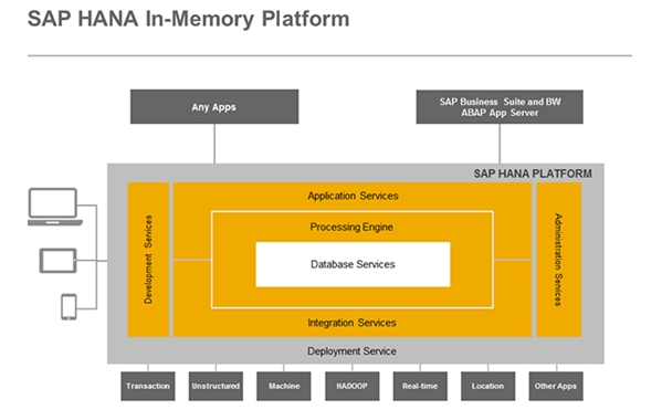 The SAP HANA in-memory platform. (Image Source: SAP)