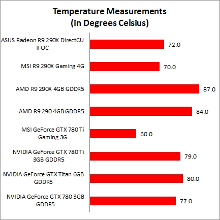 Performance Benchmarks & Conclusion : ASUS and MSI Top-End ...