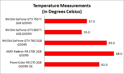 Temperature, Power, Overclocking and Conclusion : NVIDIA