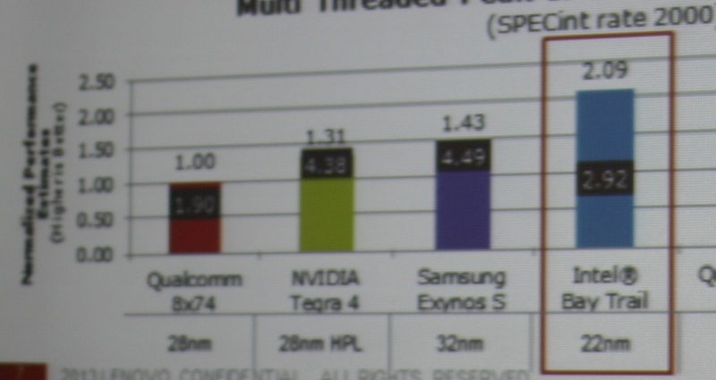 The Intel Bay Trail compared with the Qualcomm 8x74 (Snapdragon 800), NVIDIA Tegra 4, and the Samsung Exynos 5 (Dual).