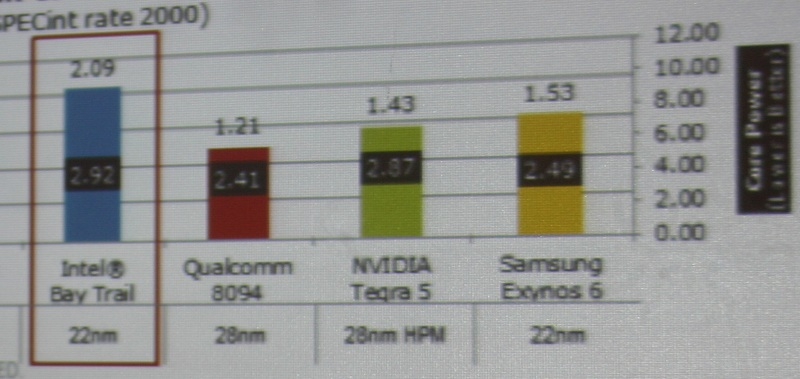 This side of the chart shows the comparison of the Intel Bay Trail with the Qualcomm 8094, NVIDIA Tegra 5 (K1), and the Samsung Exynos 6.