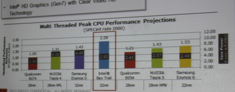 SPECint CPU2000 was used to test the chips. The chart illustrates the CPUs processing performance and power consumption.