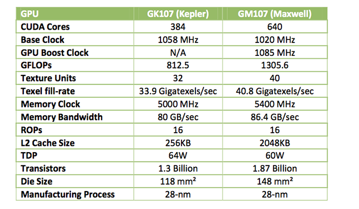 Entry level GPUs compared; the leap in capabilities from 2012's GK107 to 2014's GM107 is a big one.  Source: NVIDIA