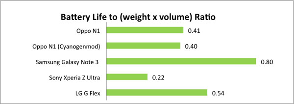 Battery Life to Volumetric Weight Ratio give us our Portability Index.