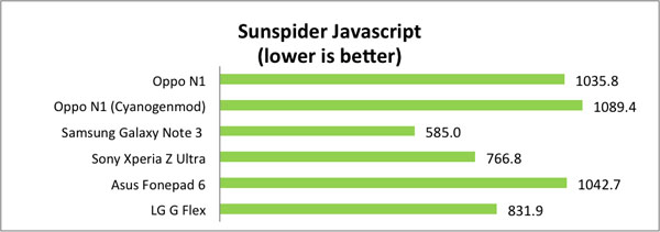Sunspider results