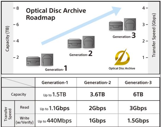 http://assets.hardwarezone.com/img/2014/04/Sony_OpticalDiscArchiveSystem_News.jpg