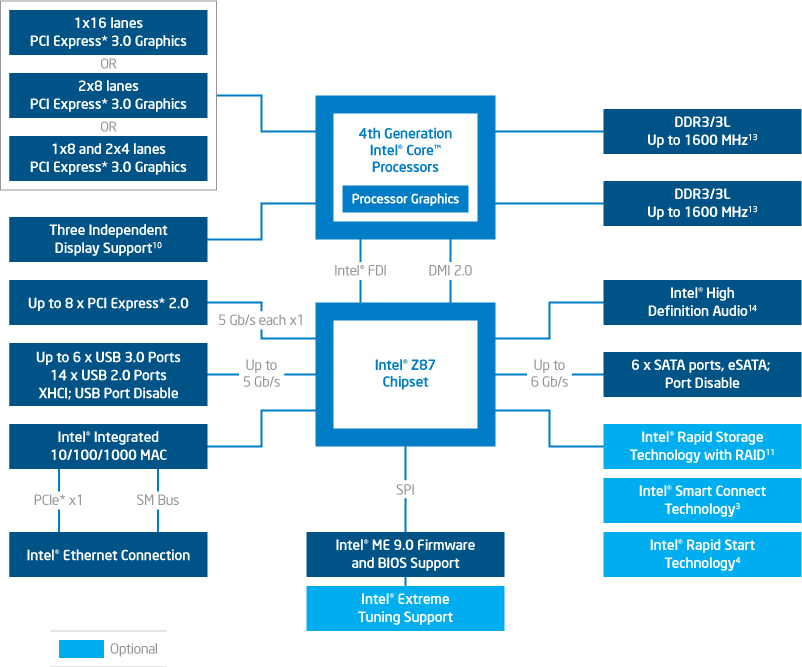 The block diagram of the Intel Z87 Express chipset.
