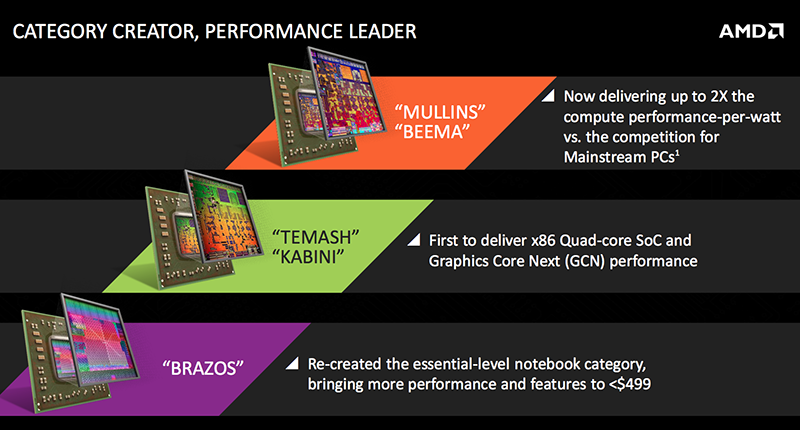 With Beema and Mullins, AMD is promising more performance per watt.