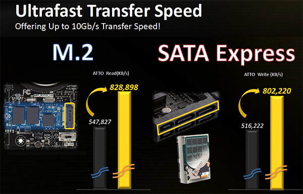 M.2 vs SATA Express transfer speed.