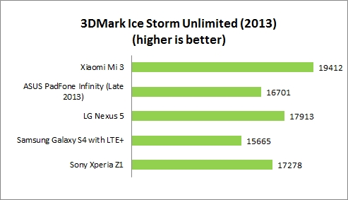 Imaging, Performance and Conclusion : Xiaomi Mi 3 - A