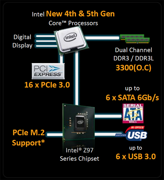 The Intel Z97 Express chipset features.