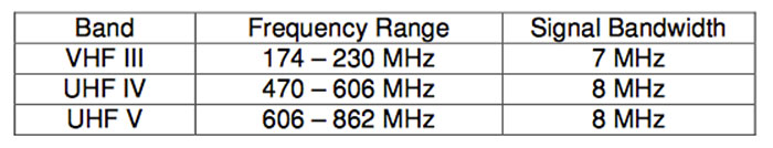 Singapore DVB-T2 transmission frequencies and signal bandwidths. (Source: IDA/MDA DVB-T2 IRD TS.)