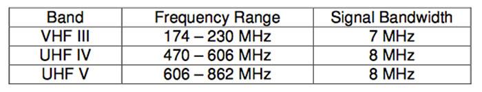 SG-DVB-T2-Bands.jpg