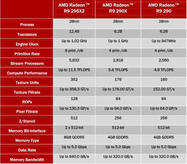 AMD Radeon R9 295X2 Previewed - HardwareZone com my