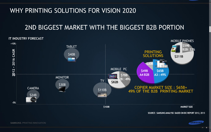Samsung has identified B2B printing solutions as the second most lucrative segment for B2B products and services.