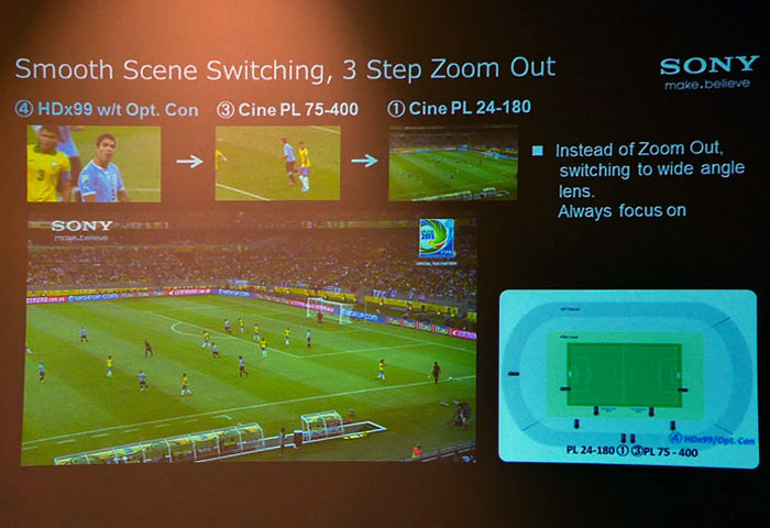 3-step zooming process used at the Confederations Cup.