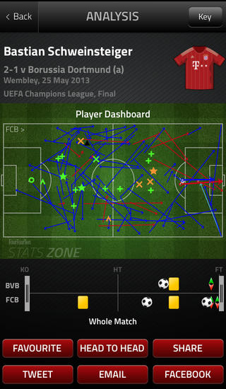 Analysis includes detailed blueprint of a player (Bastian Schweinsteiger in this case) from the club (Borussia Dortmund) during a match (final game of the 2013 UEFA Champions League) at a stadium (Wembley).