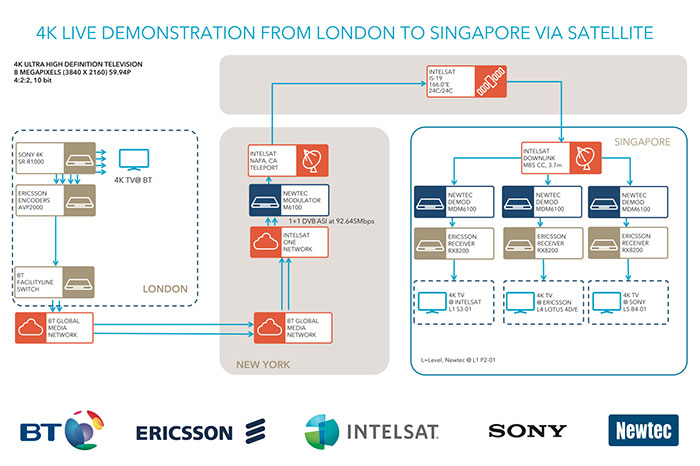 How is 4K being transmitted live via satellite to the BroadcastAsia showfloor? This chart shows how 4K ecosystem partners like Sony, Ericsson, BT Global Media Network and Intelsat come together to make it possible.