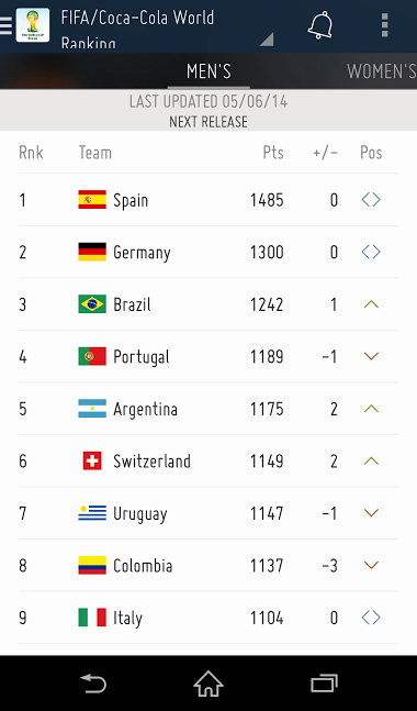Since the Spaniards have bowed out of the tournament, we're sure they won't get to retain their #1 position. Let's hope FIFA updates this list soon!