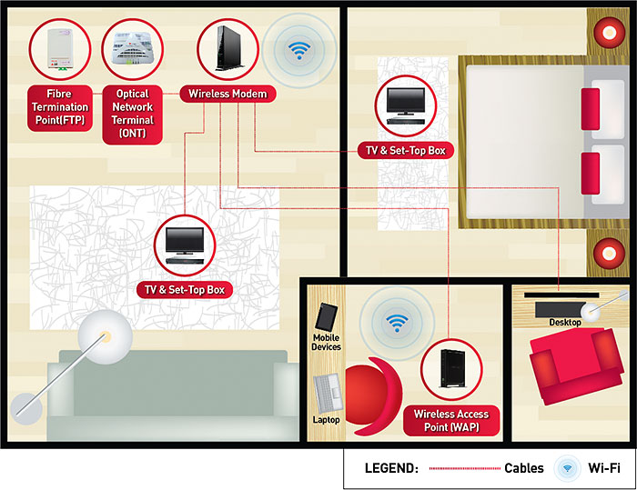 Even if you've planned to do wired networking throughout the house, some degree of wireless networking is inevitable in today's world of smartphones, tablets, and network streamers that support Wi-Fi only. (Image source: SingTel.)