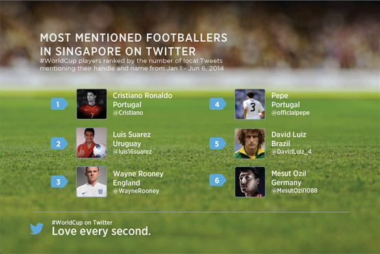 In Singapore, the most tweeted footballers (by their handle and name) included Cristiano Ronaldo, Luis Suarez, and Mesut Ozil.  (Image source: Twitter.)