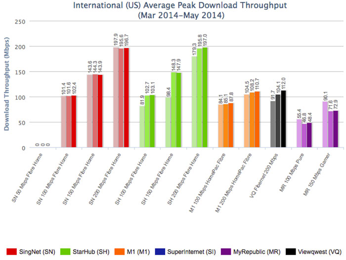 While SingTel doesn't publish any typical download speeds yet, this IDA chart shows that its download performance (at least for 200Mbps and below plans) is on a par with StarHub. (Image source: IDA.)