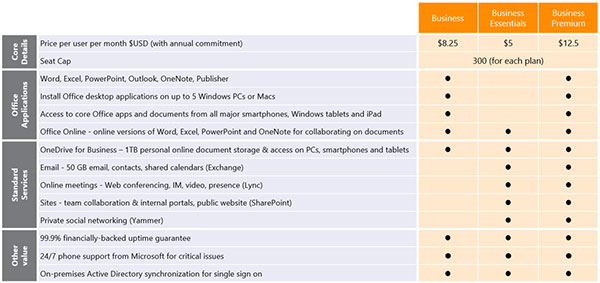 What you get (or don't get) in each of the new plans. (Image source: Microsoft.)