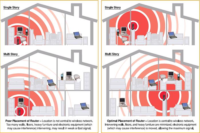 A newbie's guide to home networking - HardwareZone.com.sg