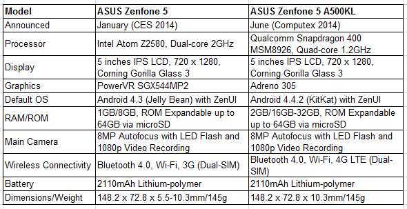 Should You Buy A Zenfone This July Or Wait For Newer