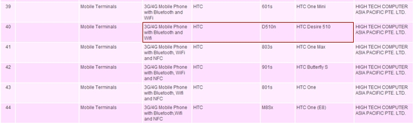 The HTC Desire 510 is yet to be announced.