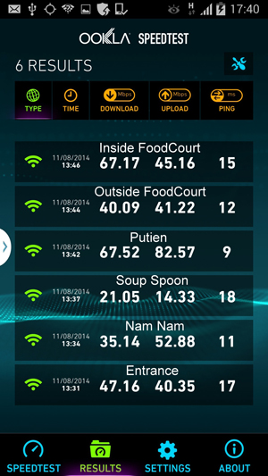 Speeds achieved by a Samsung Note 3 using Singtel's Wi-Fi hotspots at various locations in Raffles City.