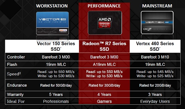 AMD Radeon R7 SSDs compared to OCZ's current product stack. Source: AMD.